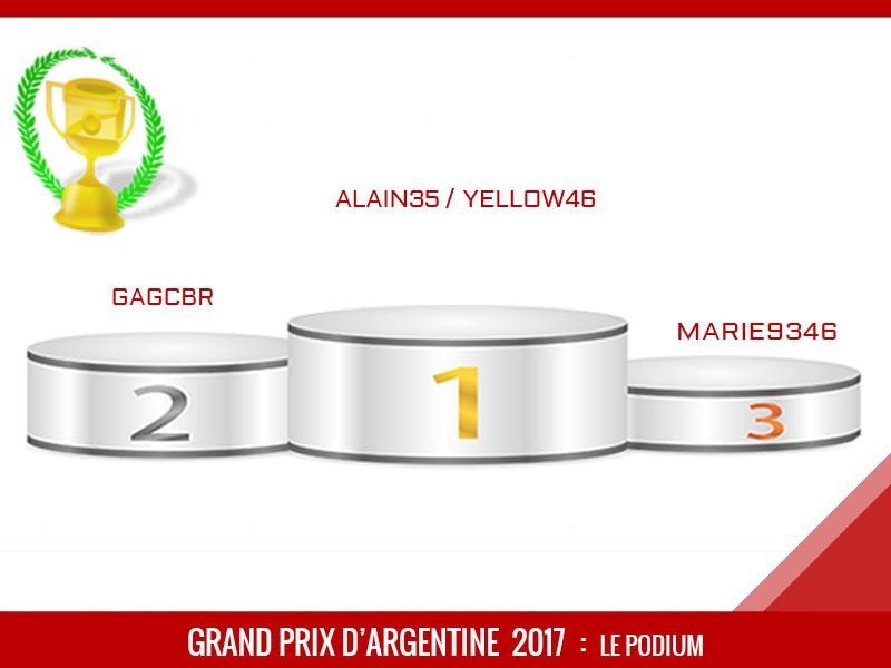 Grand Prix d'Argentine 2017, Vainqueur, Alain35